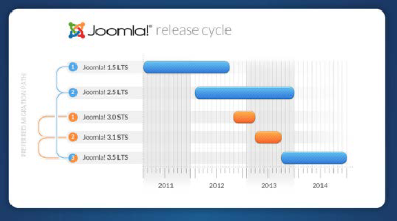 joomla-release-cycle